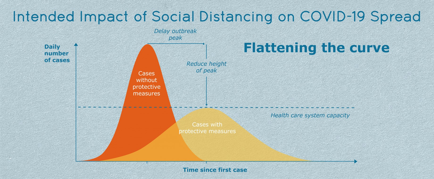 intended_impact_of_social_distancing_on_covid-19_spread.jpg