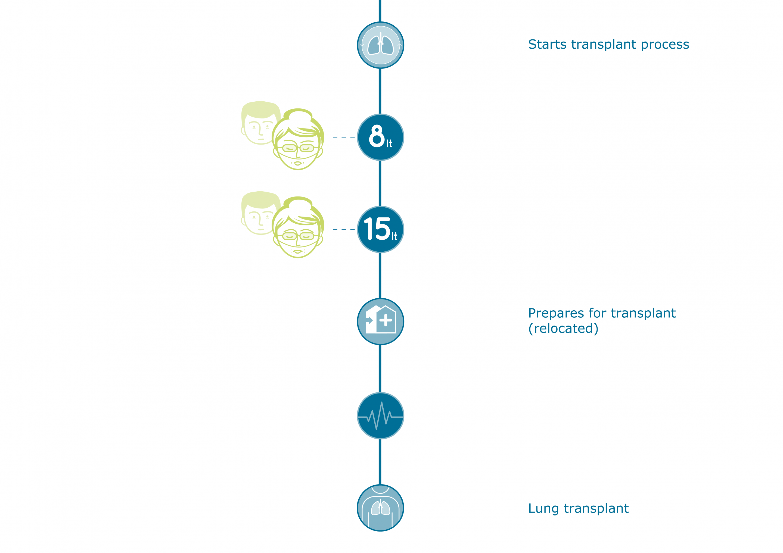 ipf_timeline_transplantprocessslice_stage_12.png