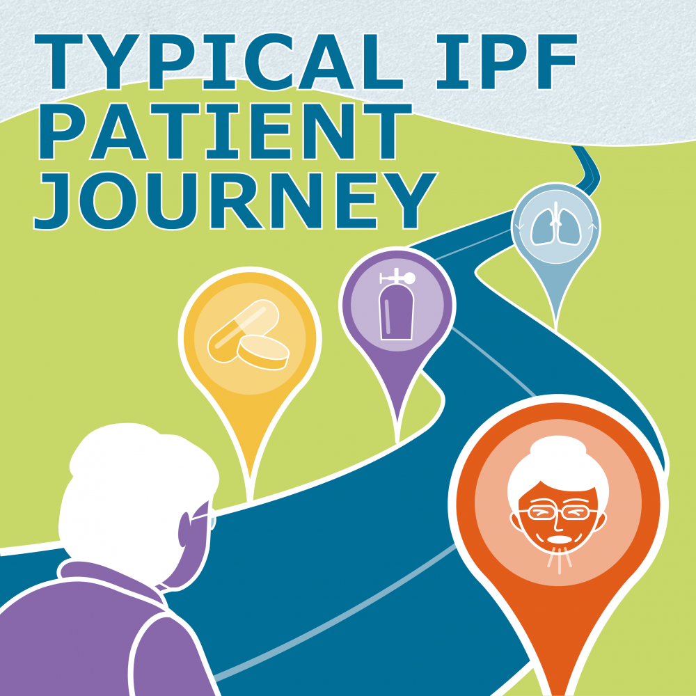 Typical IPF Patient Journey